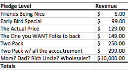 How to price your reward levels for kickstarter